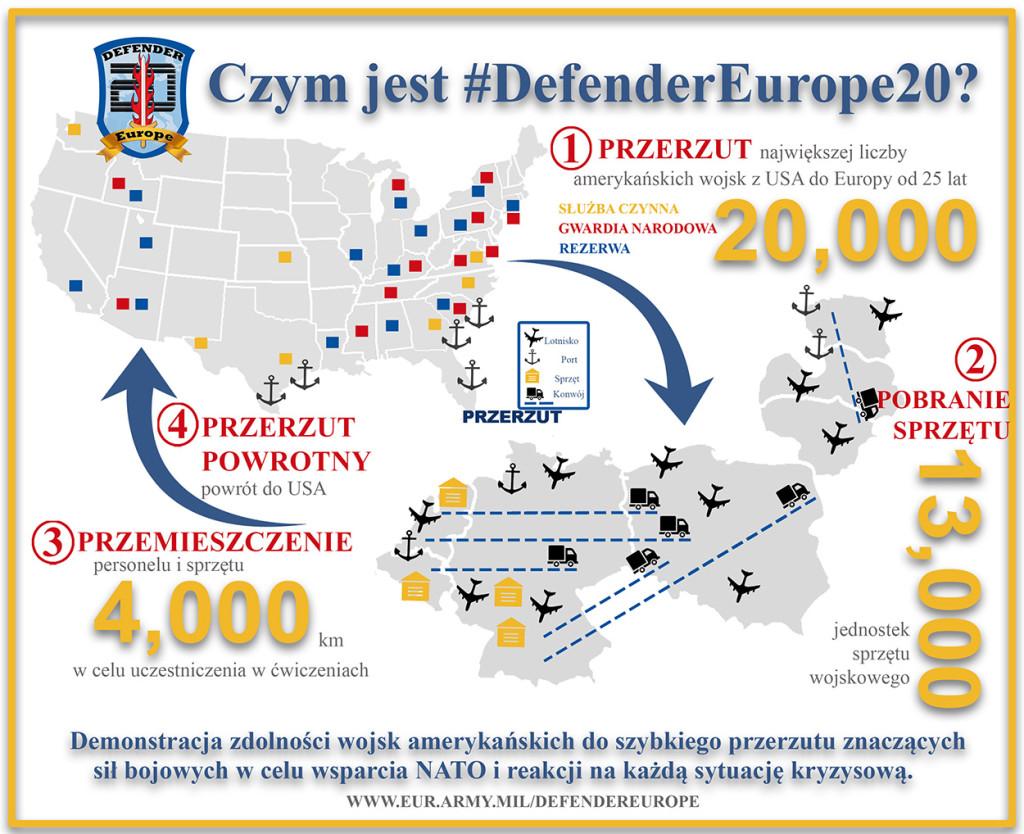 DefenderEurope20 Infografika 2